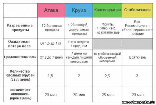 этапы диеты дюкана